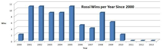 Rossi Wins per Year Since 2000
