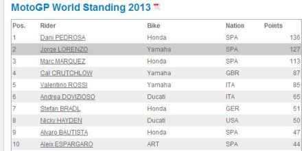 Top 10 Riders after 7 rounds.