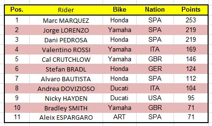 2013 Top 11 Riders after 13 Rounds