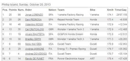 Top Ten finishers 2013 Phillip Island.