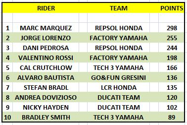 TOP TEN YTD AFTER SEPANG.