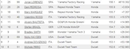 Valencia 2013 Top Ten