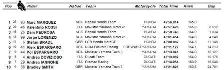 Catalunya Top Ten Race FinalCapture