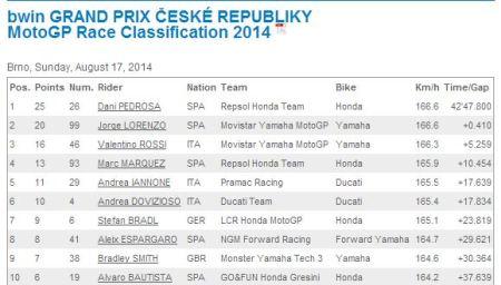 2014 Brno MotoGP Top Ten