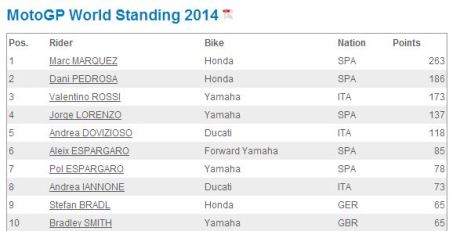 20145 World Champ Top Ten after Round 11