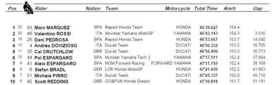 2014 Valencia Race Top Ten