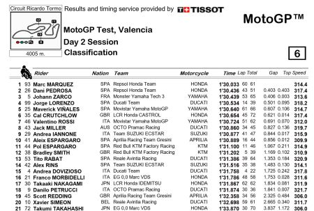 Valencia Test Day 2 at 4 pm