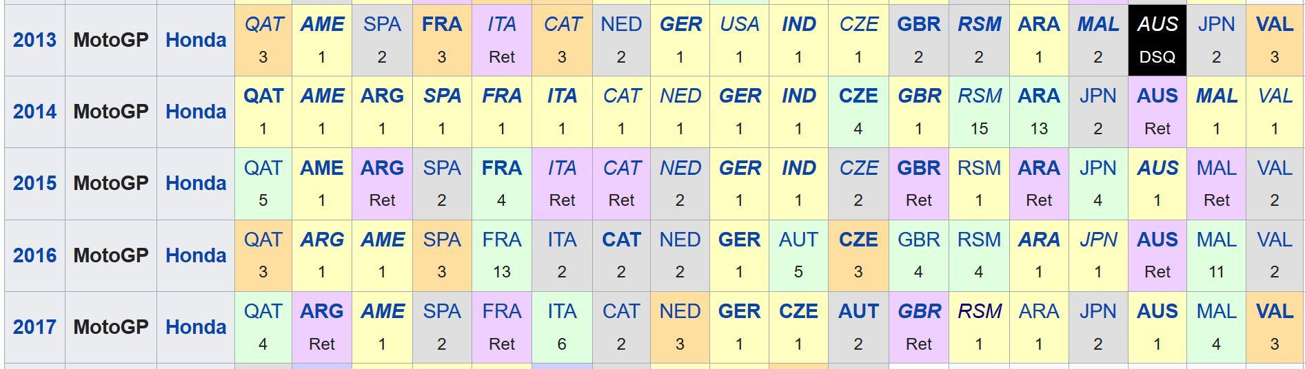 Marquez stats 2013 - 2017
