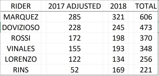 Rider Comparison 2017 2018 Totals