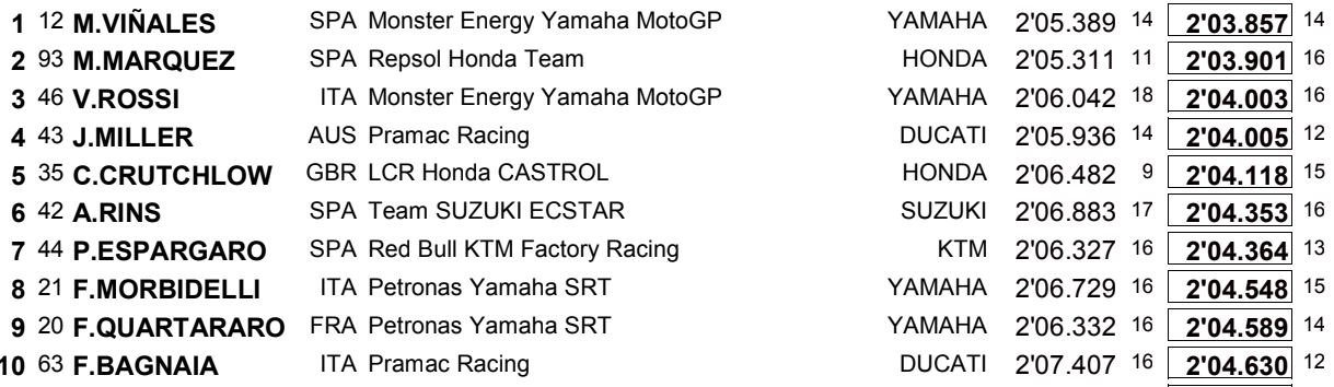 2019 COTA FP2 Top Ten