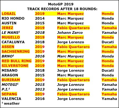 Track Records jpeg after 18 rounds jpeg