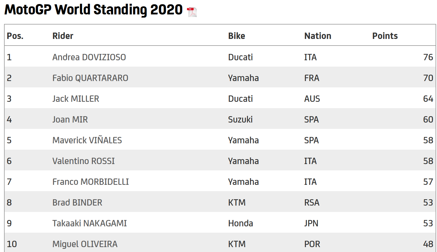MotoGP top ten 2020 after six rounds